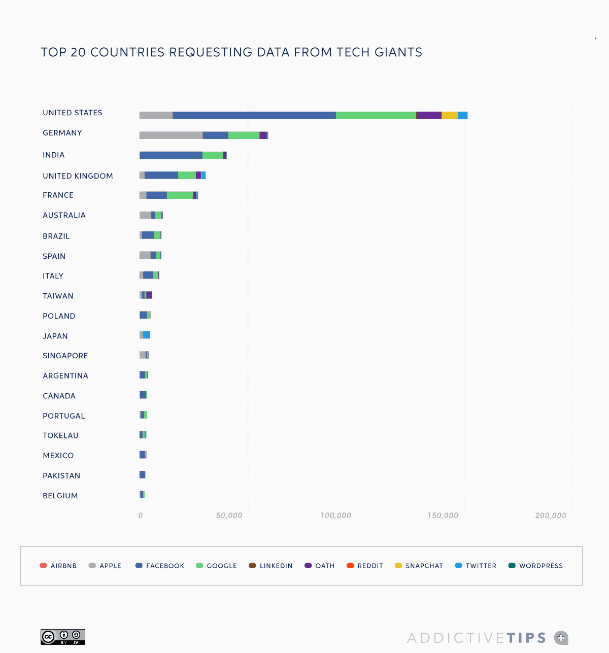 13_Top-20-countries-requesting-data-from-tech-giants-2019
