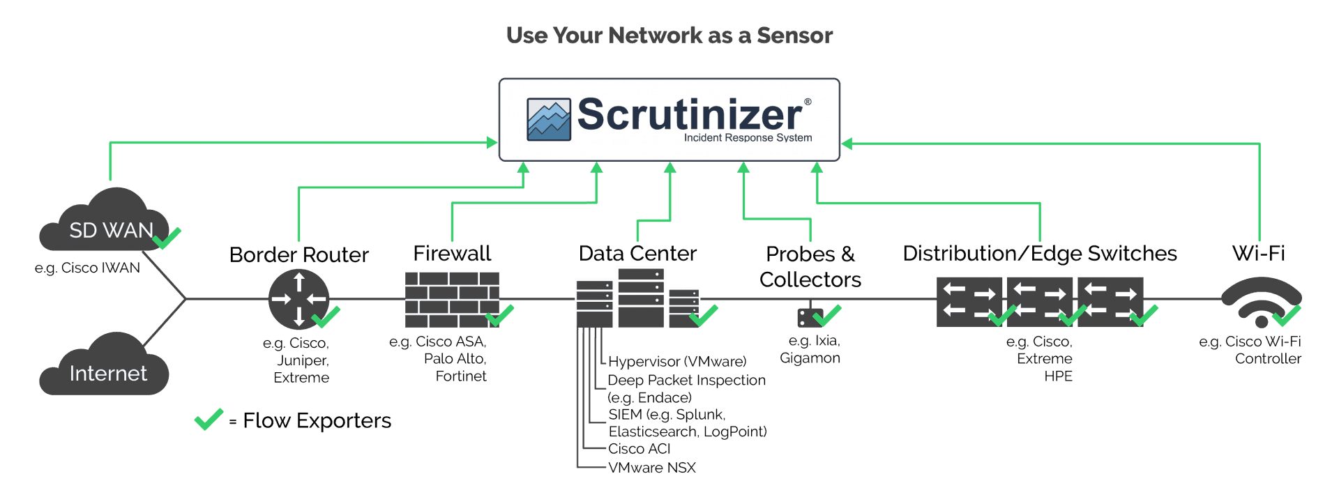 Scrutinizer Architecture
