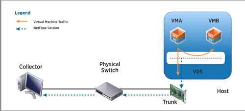 VMWare NetFlow Example