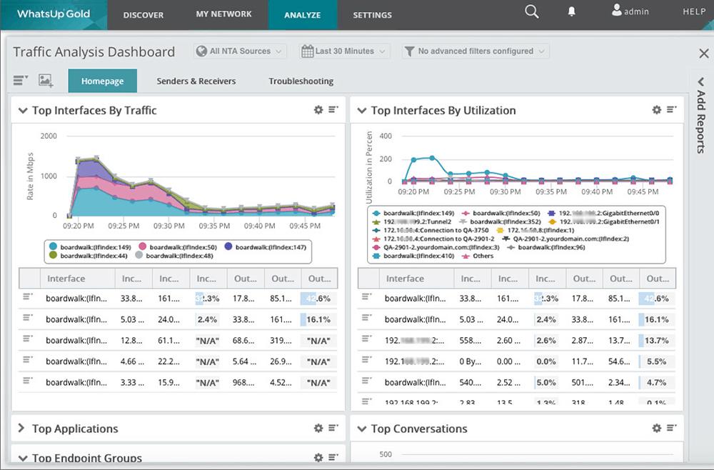 WhatUp Gold Traffic Analysis Dashboard