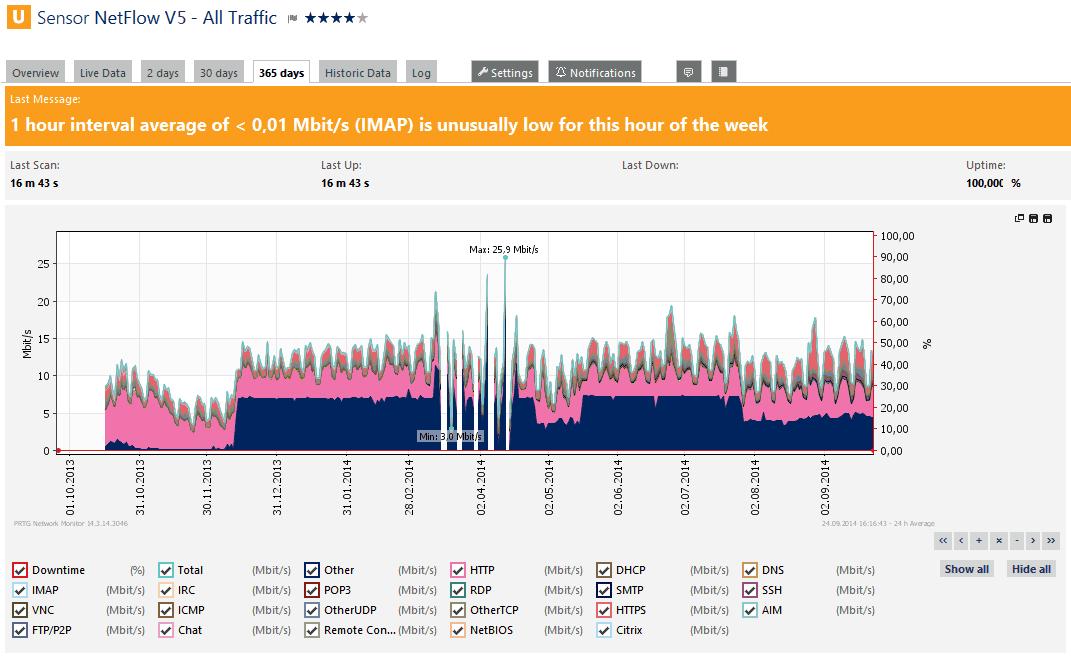 PRTG NetFlow Sensor Screenshot