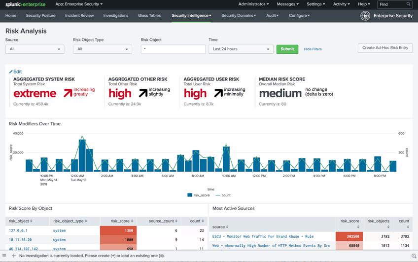 Splunk ES Risk Analysis Screenshot