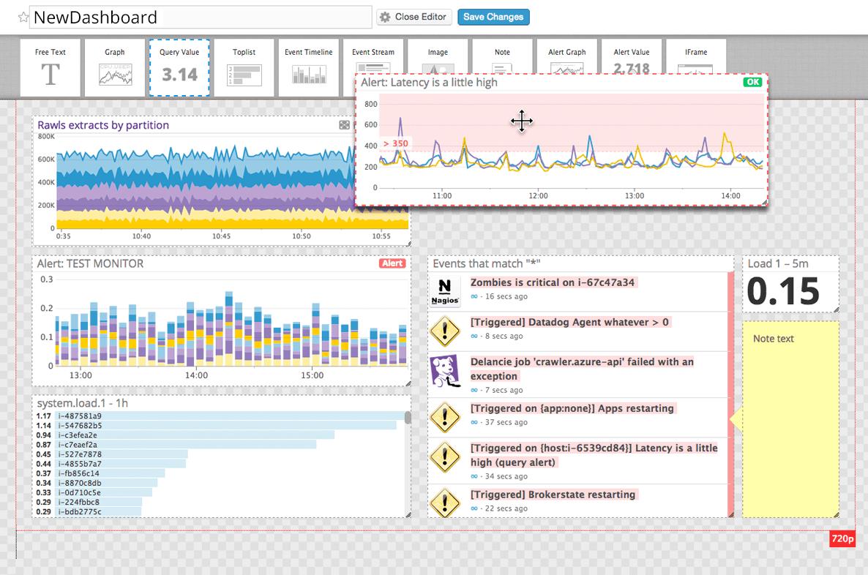Datadog Dashboad Screenshot