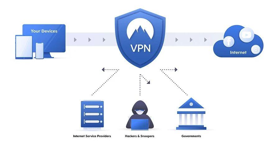 Les meilleurs services VPN pour 2021
