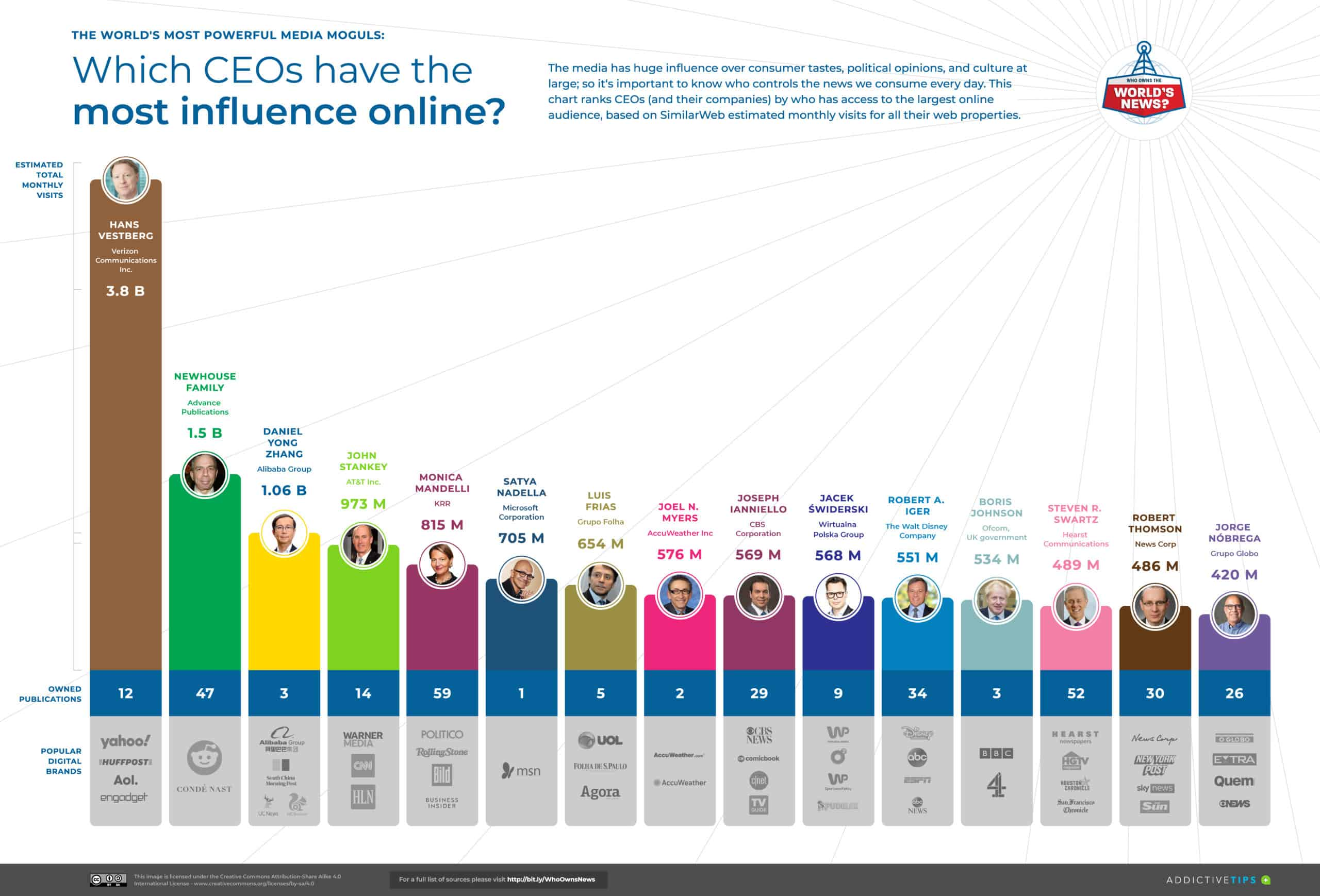 Top 15 Most influential CEOs