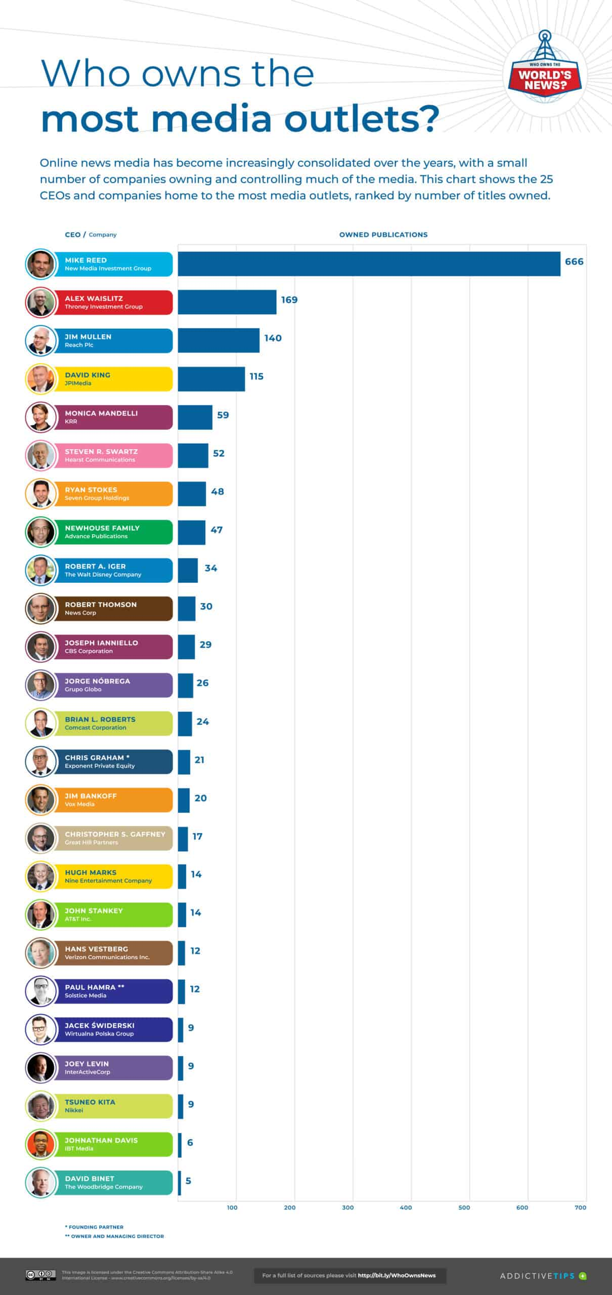 Which CEOs own the most media outlets
