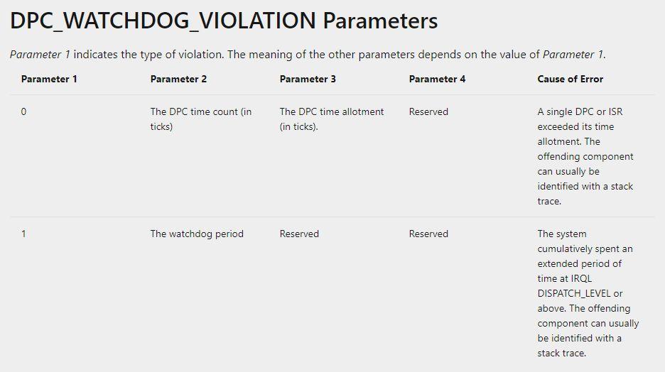 DPC_WATCHDOG_VIOLATION BSOD error code